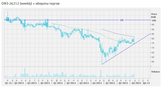 Покупка облигаций ОФЗ-26212 по текущей цене 77 номинала;