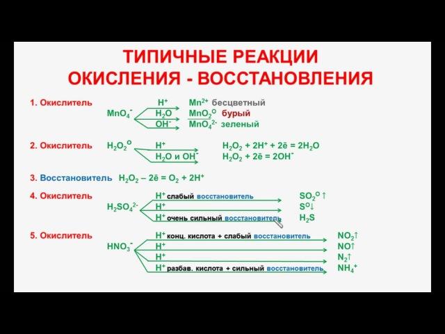 № 90. Неорганическая химия. Тема 11. ОВР. Часть 3. Типичные полуреакции окисления - восстановления