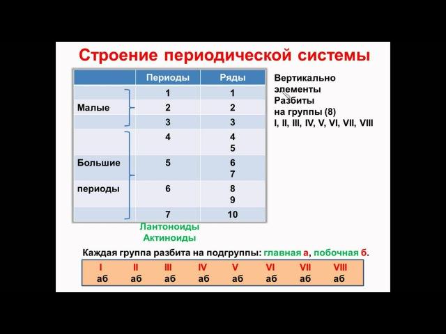 Тема 3. Периодический закон. Часть 2. Строение таблицы