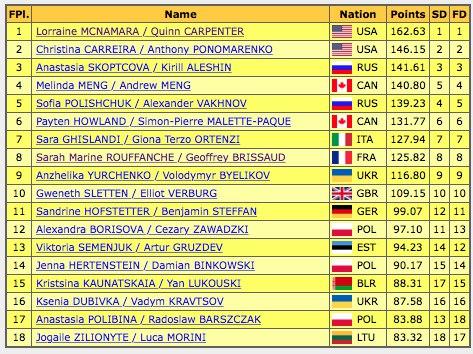 JGP - 5 этап. 23 - 27 Sep 2015 Torun Poland SwpRYzHm5Tc