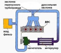 Как увеличить мощность компрессора? - Технический