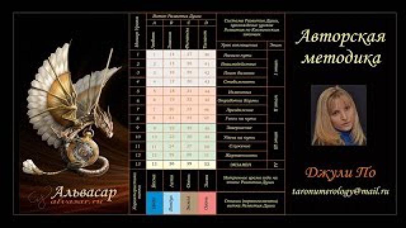 Матричная нумерология Основы