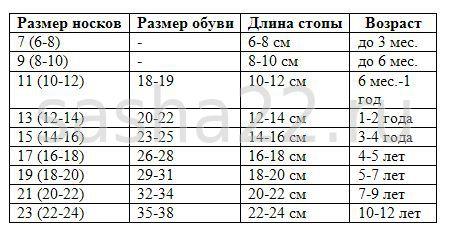 Вязание спицами детские носки размеры по возрасту
