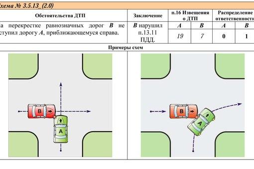 ДТП, от типовых схем