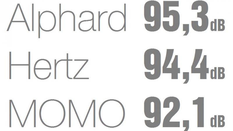 Обзор Hertz SV-200.1 vs Momo HE-817 vs DB-M80