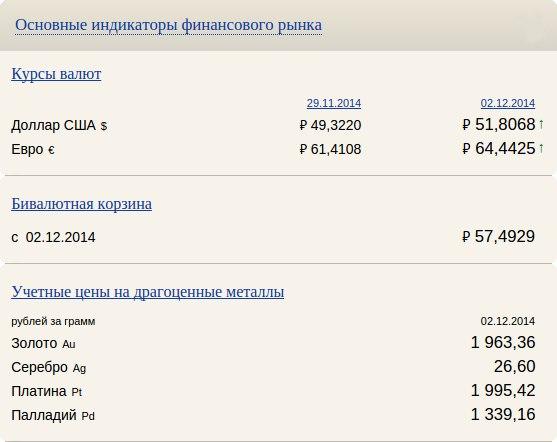СВОДКА ОСНОВНЫХ ИНДИКАТОРОВ ФИНАНСОВОГО РЫНКА НА 02.12.2014- КУРСЫ В
