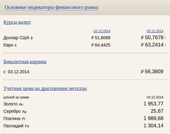 СВОДКА ОСНОВНЫХ ИНДИКАТОРОВ ФИНАНСОВОГО РЫНКА НА 03.12.2014- КУРСЫ В
