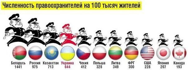 Количество сотрудников МВД сократится до 152 тысяч, – пресс-секретарь министерства Шевченко - Цензор.НЕТ 6648