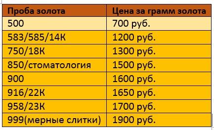 Золото 585 в Новосибирске Сравнить цены, купить
