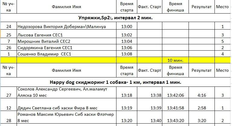 21 февраля 2015 года КУБОК РОССИИ (2 этап) по зимним дисциплинам кинологического спорта. г. Омск GjOcEekHTuE