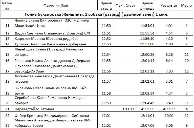 21 февраля 2015 года КУБОК РОССИИ (2 этап) по зимним дисциплинам кинологического спорта. г. Омск HttXtX3p2nw