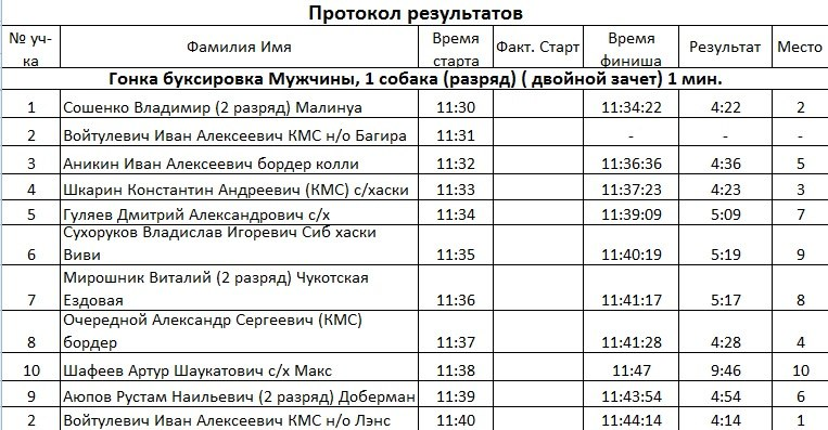 21 февраля 2015 года КУБОК РОССИИ (2 этап) по зимним дисциплинам кинологического спорта. г. Омск LIXn7VJhd5Q