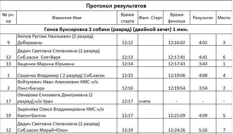 21 февраля 2015 года КУБОК РОССИИ (2 этап) по зимним дисциплинам кинологического спорта. г. Омск Gj2AcvXrT9s