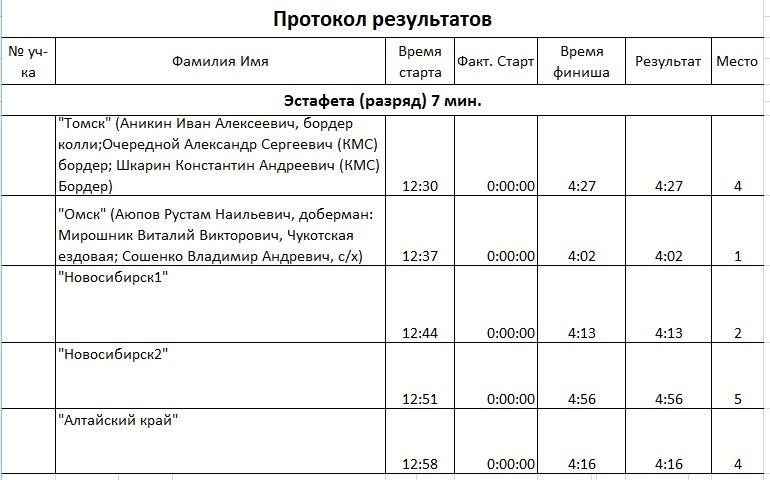 21 февраля 2015 года КУБОК РОССИИ (2 этап) по зимним дисциплинам кинологического спорта. г. Омск 1aQiRhTytuA