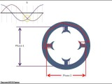 Rotating Magnetic Field
