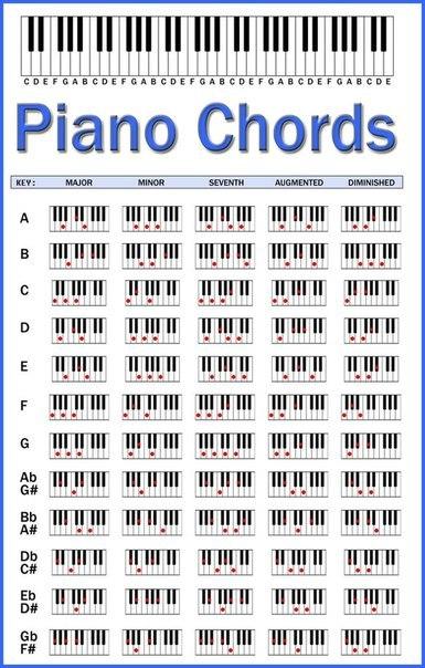 #аккорды #таблица #выучить