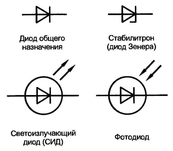 Обозначение диодов на
