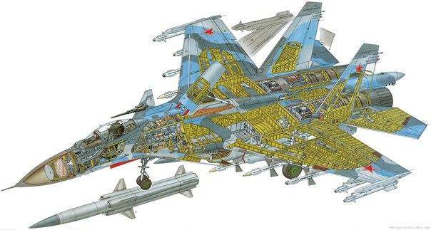 Компоновочная схема Су-33 в