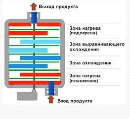 Схема работы Темперирующей четырехзонной непрерывной машины TurboNORMIX