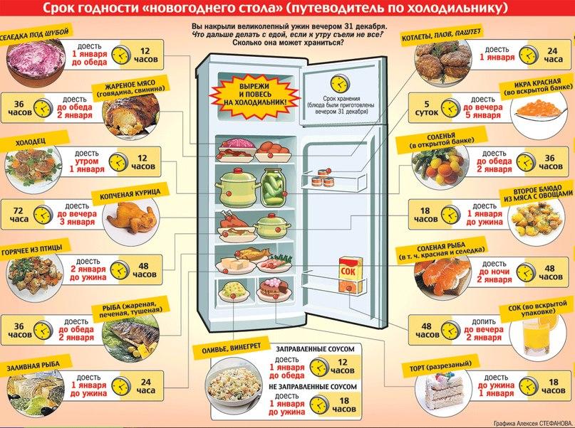 Сроки годности салата из сырых овощей и фруктов с заправками майонез соус