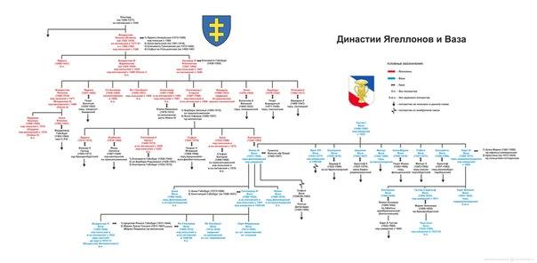 Генеалогическая схема династий