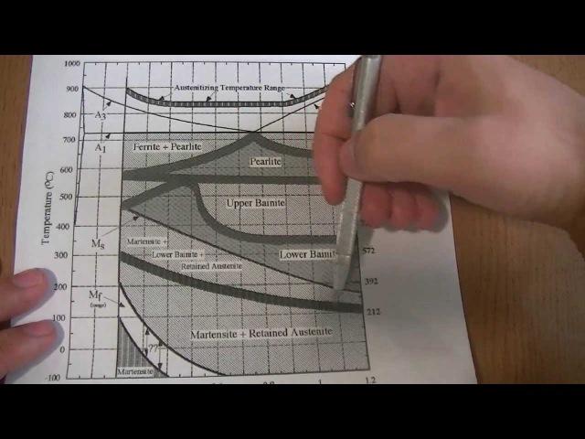 Металлургия стали 2 : структуры при комнатной температуре - бейнит, мартенсит и остаточный аустенит
