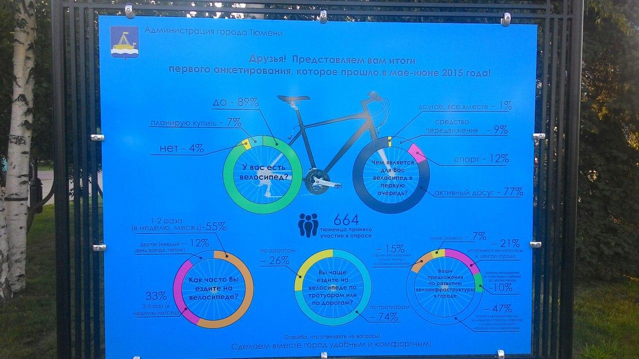 Первые велодорожки в центре открыты 4