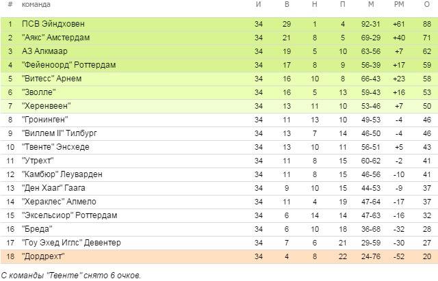 турнирная таблица эредивизия 2014-15