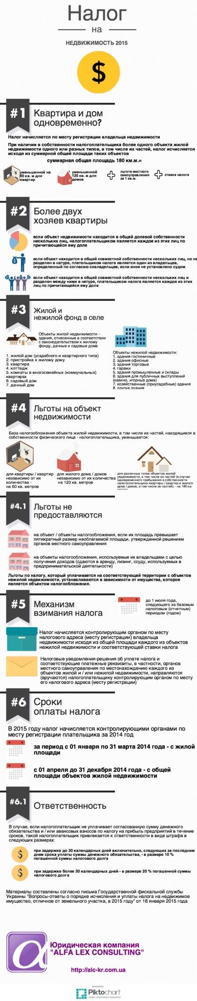 Инфографика. Налог на недвижимость в 2015 году
