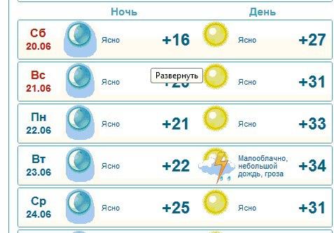 Погода в перми на 2