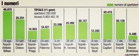 Посещаемость домашних матчей Наполи продолжает бить антирекорды