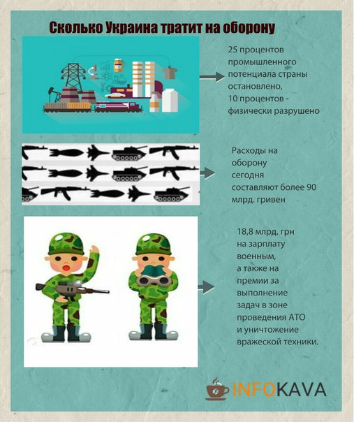 Расходы на армию и оборону. Инфографика
