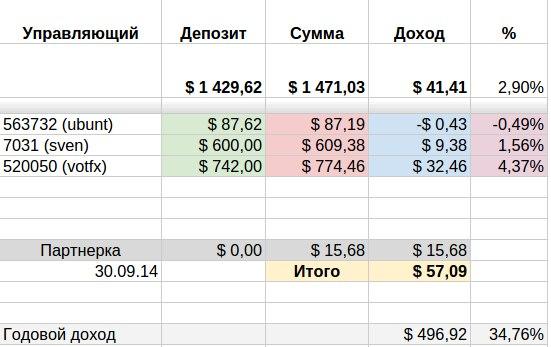Ежемесячный отчет по инвестированию в ПАММ счета