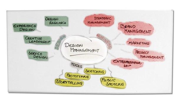 Цены на разработку дизайна