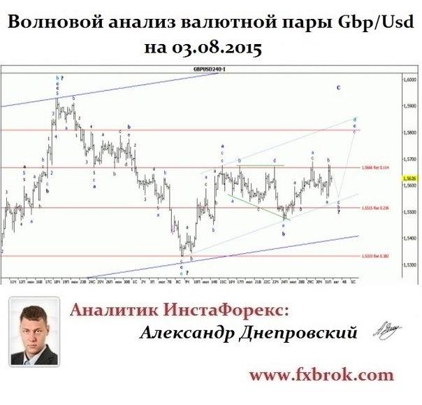 Лучший брокер Азии и СНГ- InstaForex теперь в  Днепропетровске. - Страница 21 WjDUe13Kh5Q