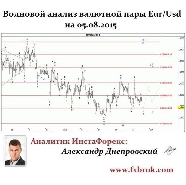 Лучший брокер Азии и СНГ- InstaForex теперь в  Днепропетровске. - Страница 21 MAvQfsdFpqo