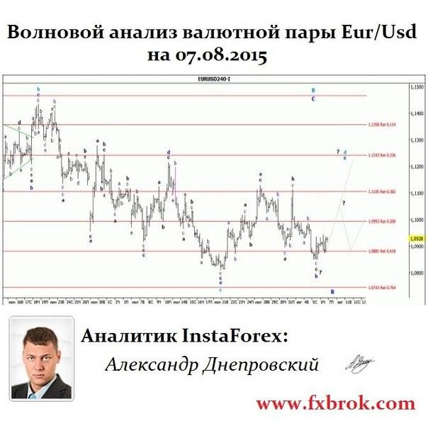 Лучший брокер Азии и СНГ- InstaForex теперь в  Днепропетровске. - Страница 21 WqkfIXGefJY