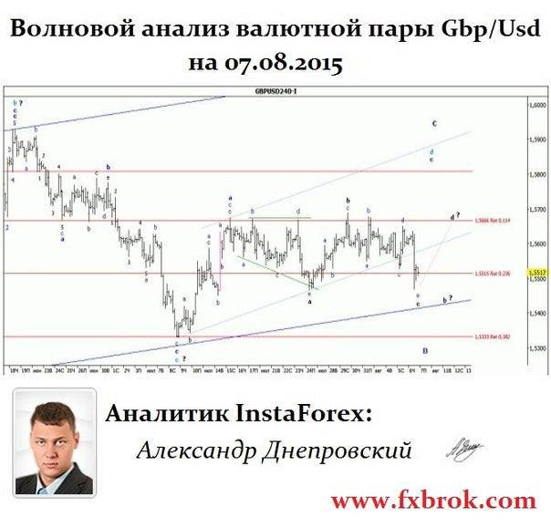 Лучший брокер Азии и СНГ- InstaForex теперь в  Днепропетровске. - Страница 21 YZXgAAN4zHw