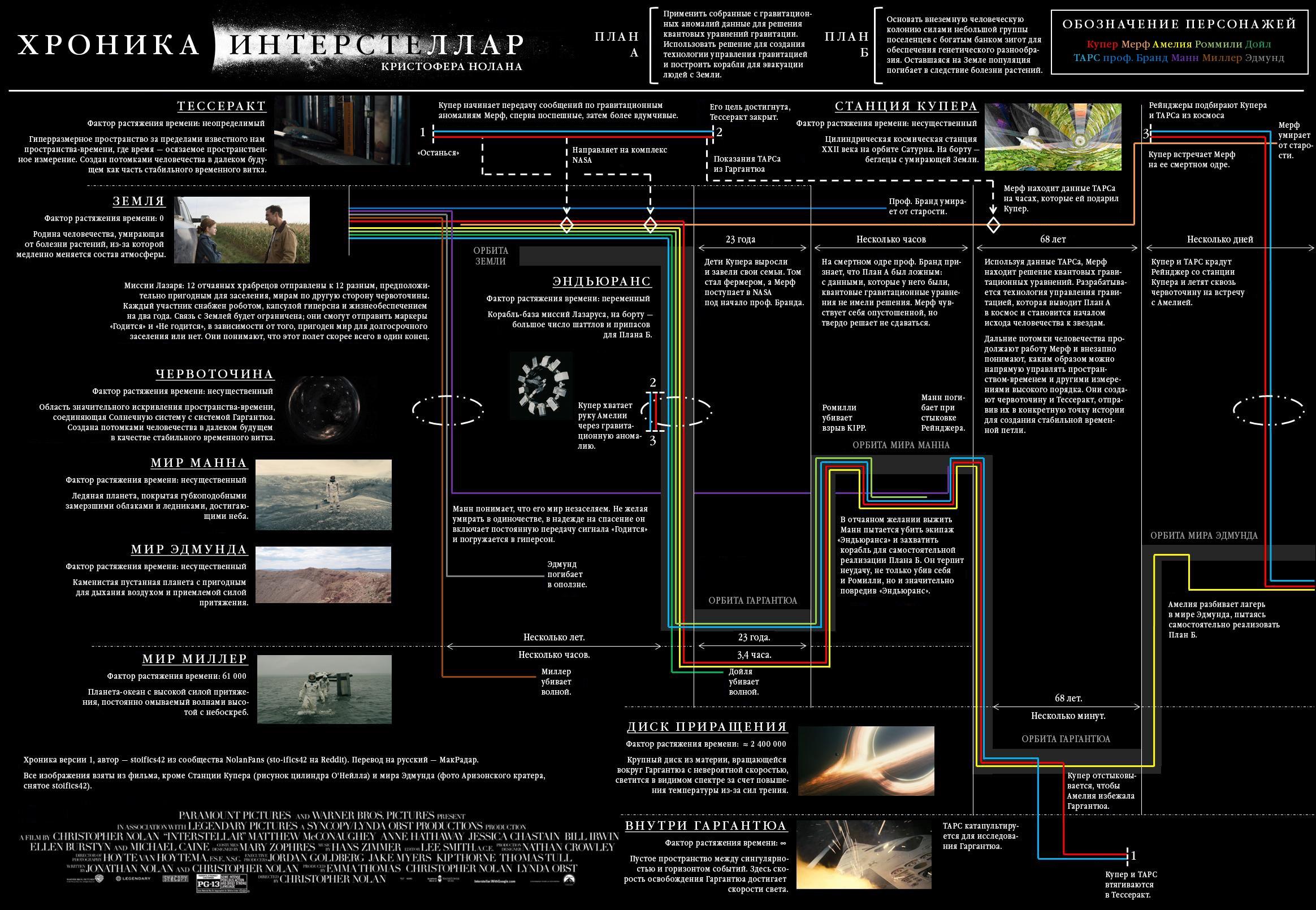 Interstellar 2014 911 X 448 27 Kb Jpeg 4 Wire Trailer Wiring Diagram 809 648 80 Ixbtcom