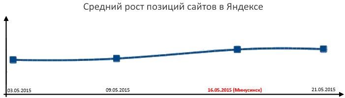 Минусинск.Анализ последствий запуска