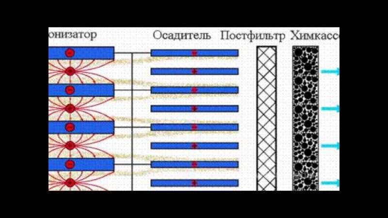 Электростатический фильтр воздуха