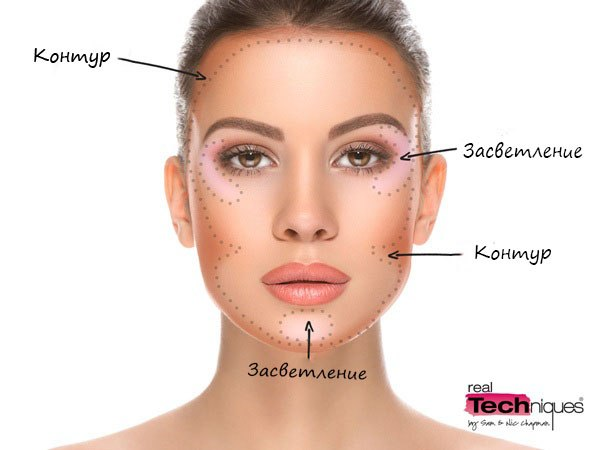 right contour for oval face