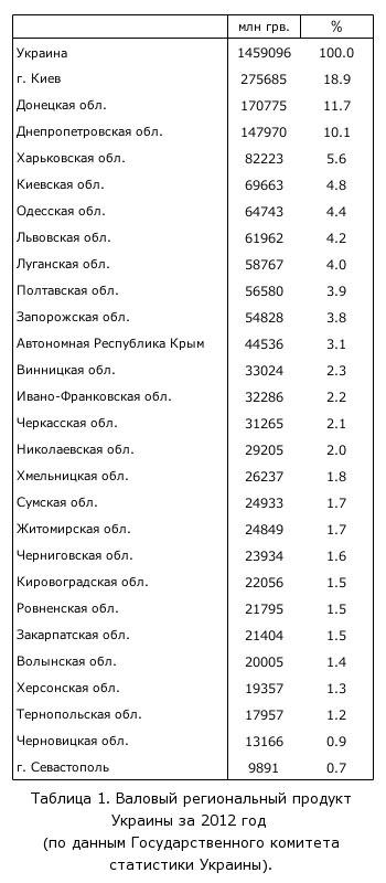 Таблица 1. Валовый региональный продукт Украины за 2012 год  <br />(по данным Государственного комитета статистики Украины).