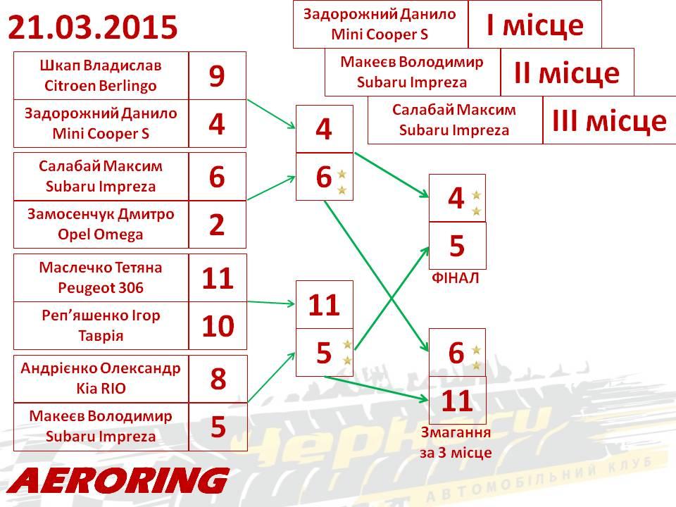 Результати паралельного спринту 21.03.2015