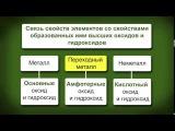 Описание элемента по положению в Периодической системе | урок 70, химия 8 класс