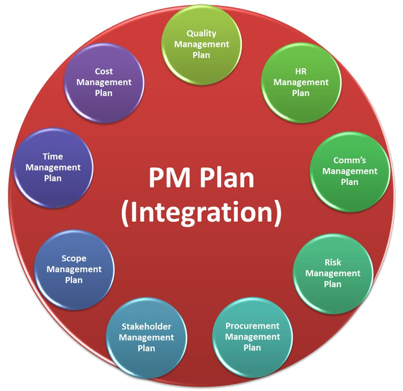 cost management plan Accompanying this article are a function impact matrix chart (showing the relationship between cost management processes and the functions and processes of project management) and a glossary of project management terms related to managing project cost.