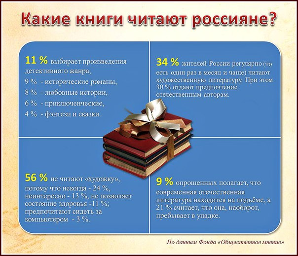 посетители сайта, какие книги почитать мужчине безопасности
