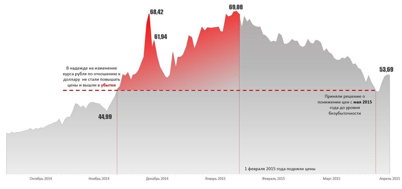 изменение цен на Тимспик