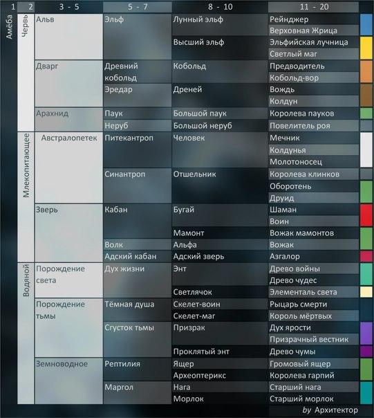 Скачать карту эволюция видов для warcraft 3 — advODKA