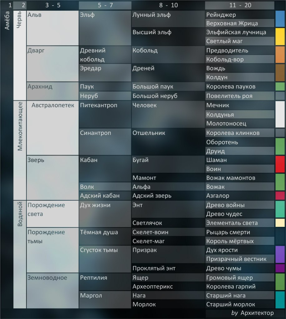 скачать карту для Warcraft 3 эволюция видов - фото 6